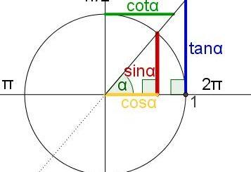 Slika kotne funkcije